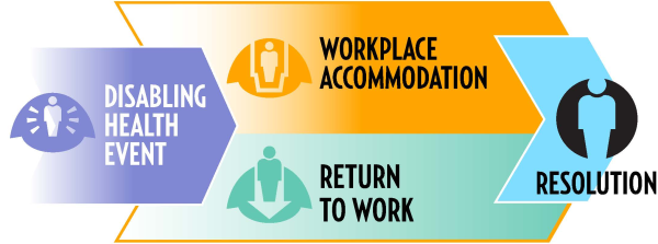 Accommodation in the Workplace – What You Should Know